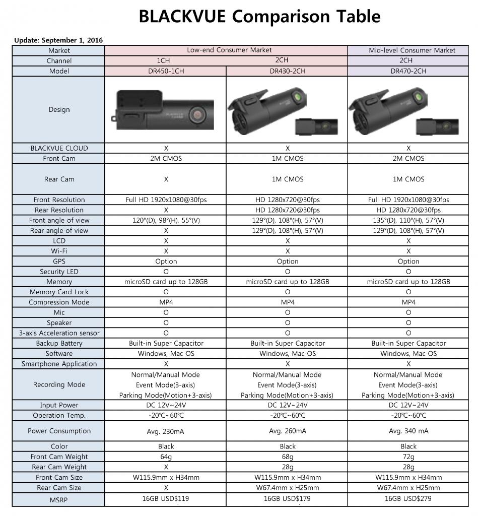 20160901 BLACKVUE Comparison Table2